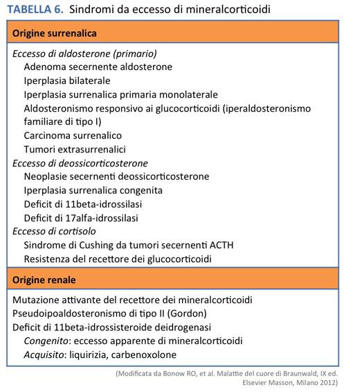Сыворотка для лечения гипертонии - Ipertensione essenziale Kuszakowski